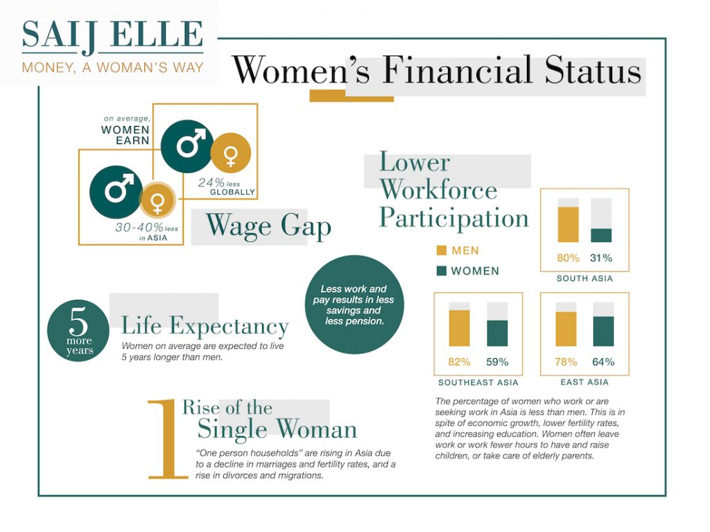 financial advice for women