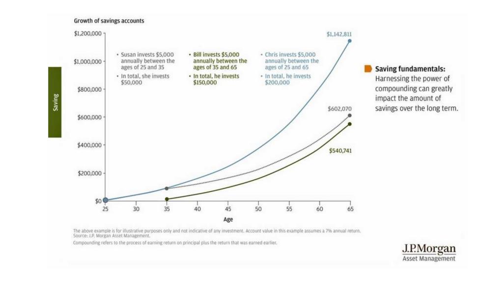 JPM Compound Chart