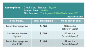 Debt Minimum Payment